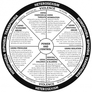 And relationship control wheel power How The